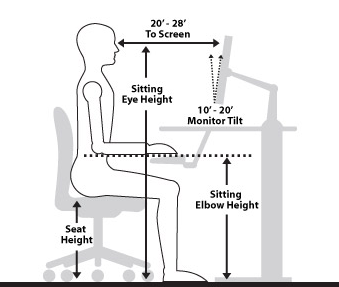 A drawing of the correct measurements of a desk, chair, and computer.